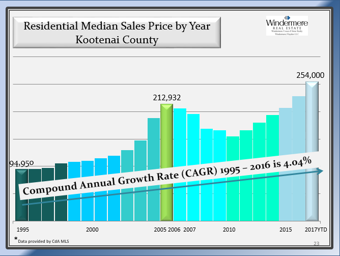 KC Median Sales price by year coeur d'alene real estate
