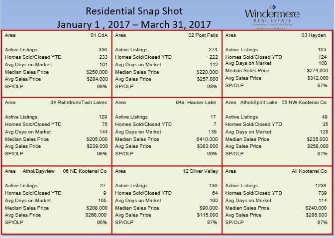 1st quarter 2017 residential snap shot Coeur d'Alene Real Estate