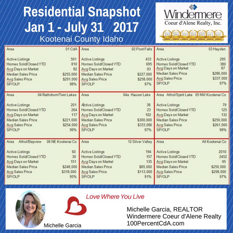 Coeur d'Alene Real Estate Market Statistics