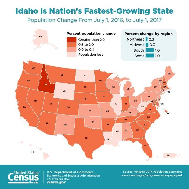 US Census: Idaho is Nation's Fastest Growing State