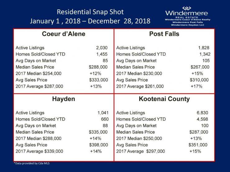 Coeur d'Alene Real Estate Statistics 2018