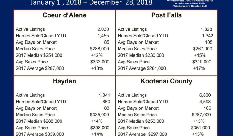 Coeur d'Alene Real Estate Statistics 2018