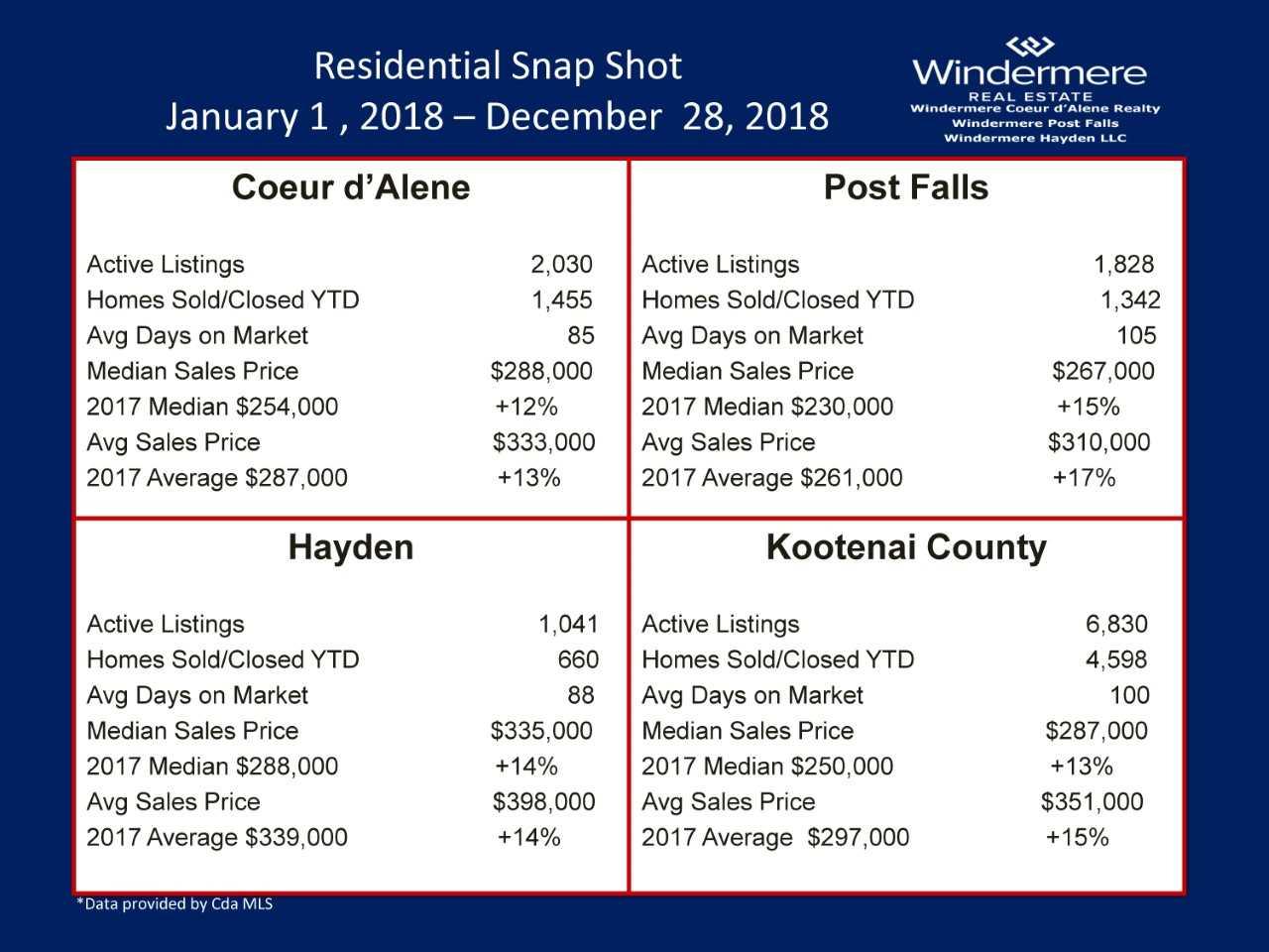Coeur d'Alene Real Estate 2018 Market Statistics lakecdarealestate.com Michelle Garcia REALTOR