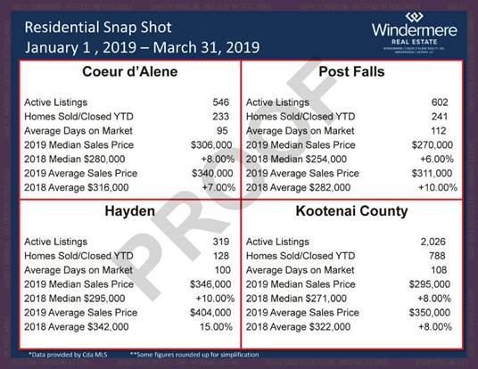 Coeur d'Alene Real Estate Statistics 2019 Q1