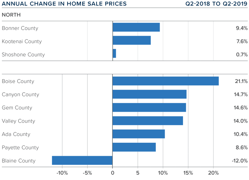 change in home sales from Q2 2018- Q2 2019 by Idaho county