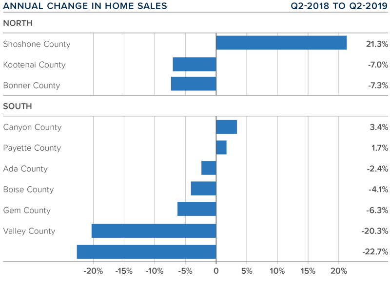 change in homes sales from Q2 2018- Q2019