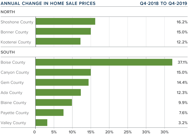 Gardner Update Idaho Annual Change in House Sale Prices