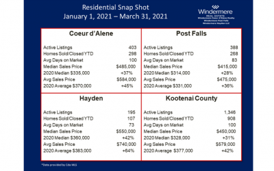 RESIDENTIAL SNAPSHOT FOR FIRST QUARTER OF 2021